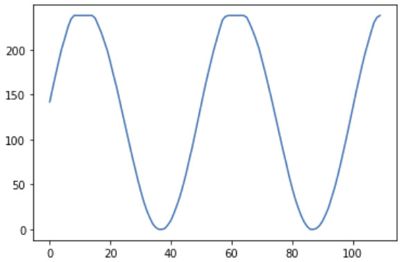 Generated sine wave