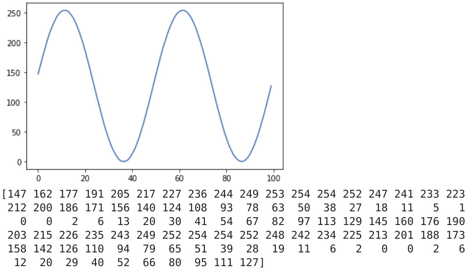 Sine wave plot and data